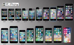 iPhoneは進化し、人間は変化する